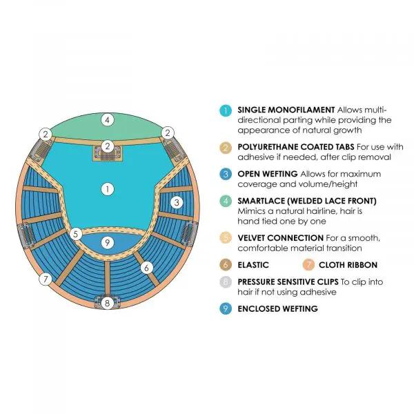 Top Smart Topper Design | Base Design, Materials & Descriptions by Jon Renau Easihair
