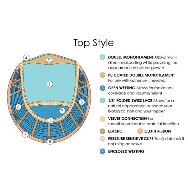 Top Style Piece Base Design, Materials & Descriptions