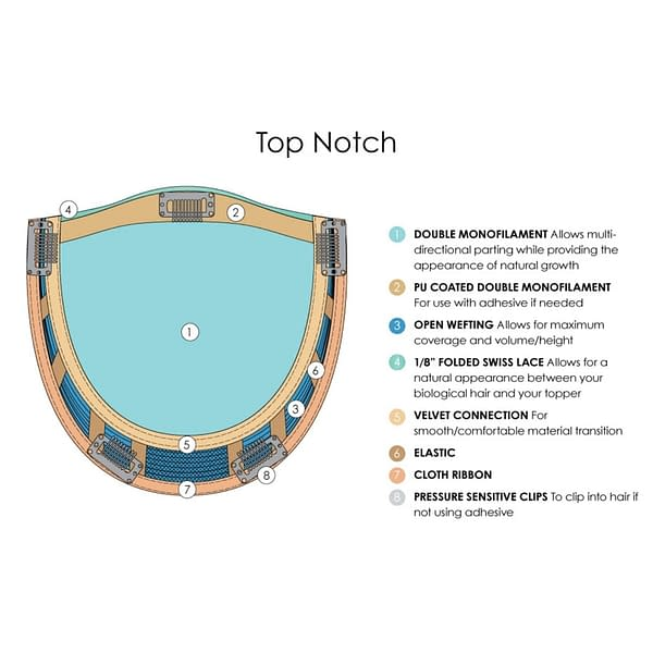 Top Notch Topper Piece Base Design, Materials & Descriptions